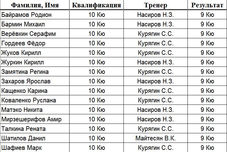 результат экзамена 25.01.2020 (2)