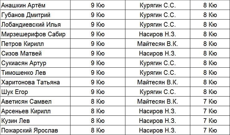 результат экзамена 25.01.2020 (3)